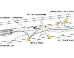 How to Wire a Finished Garage | The Family Handyman