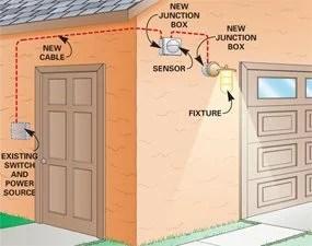motion sensor wiring diagram uk wiring diagram installing a remote motion detector for lighting the family handyman wiring diagram dusk to dawn