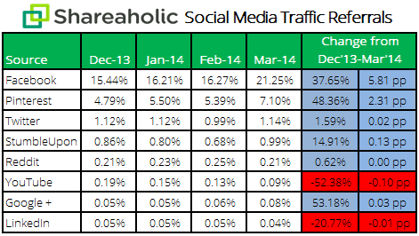 social media report Apr 14 stats Facebooks referral traffic share grew over 37% in Q1 2014, Pinterest was up 48%, Twitter increased only 1%