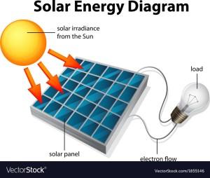 Solar Energy Diagram Royalty Free Vector Image
