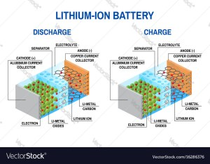Liion battery diagram Royalty Free Vector Image