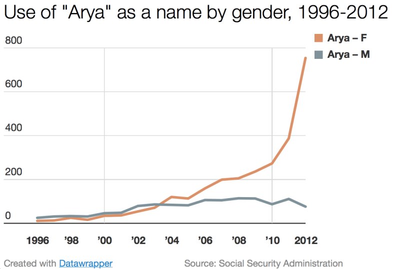 Chart - Use Of Arya As A Name By Gender, 1996-2012