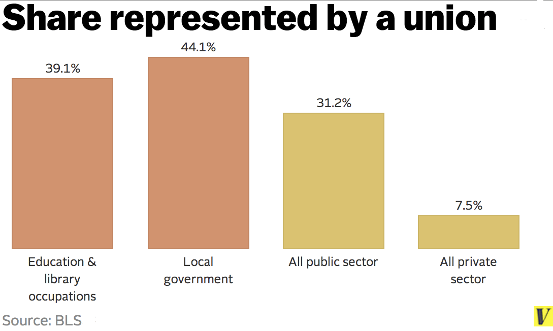 Union_rate