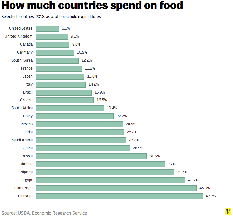 How_much_countries_spend_on_food