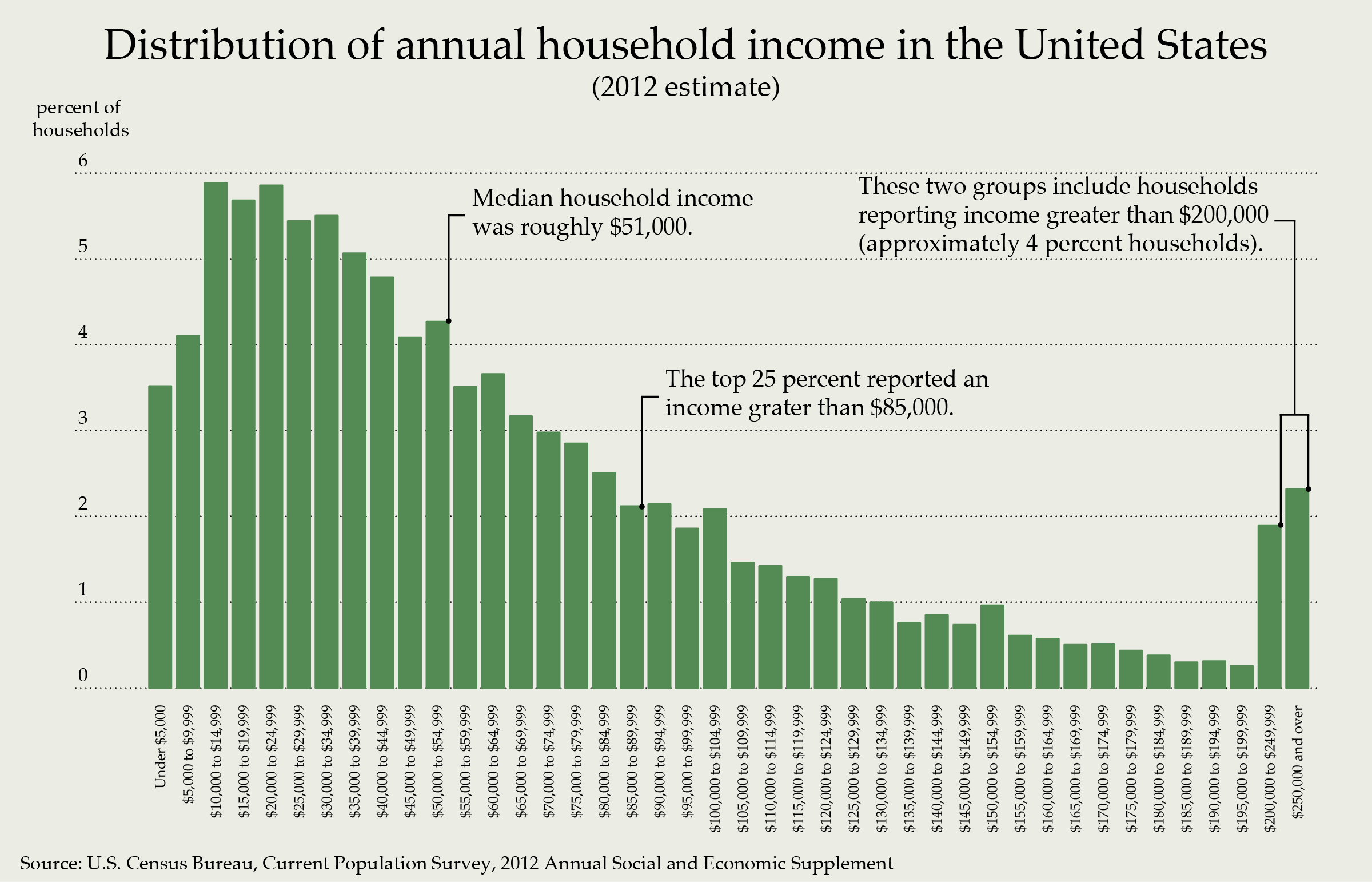 2012 Yearly Income Education Graph
