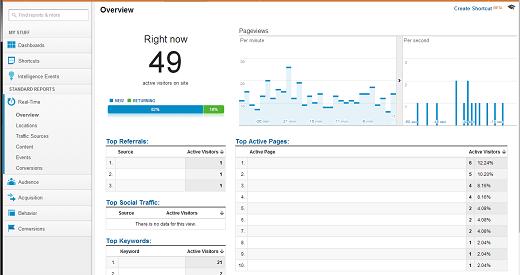 Date în timp real în Google Analytics