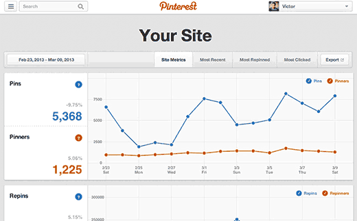 Verifying your site allows you to get more insights in Pinterest Analytics