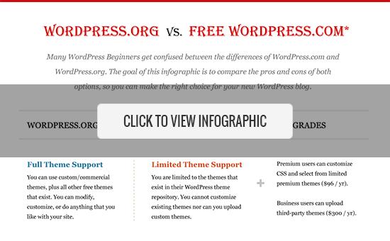 Self-hosted WordPress.org vs Free WordPress.com