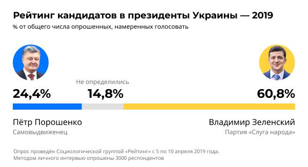 Рейтинг кандидатов в президенты Украины