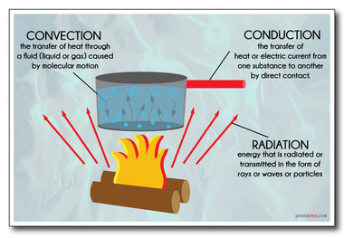 Heat Transfer  Convection, Conduction & Radiation  NEW Classroom Science Poster  PosterEnvy
