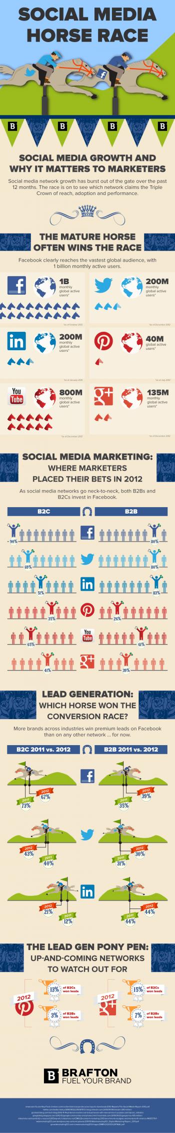 Brafton's Infographic: Social Media Horse Race