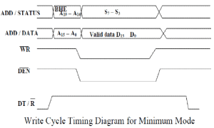Minimum and Maximum Mode 8086 System  Microprocessors and