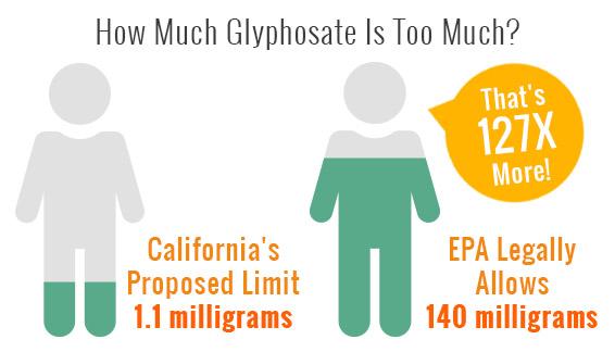 「glyphosate risk」の画像検索結果