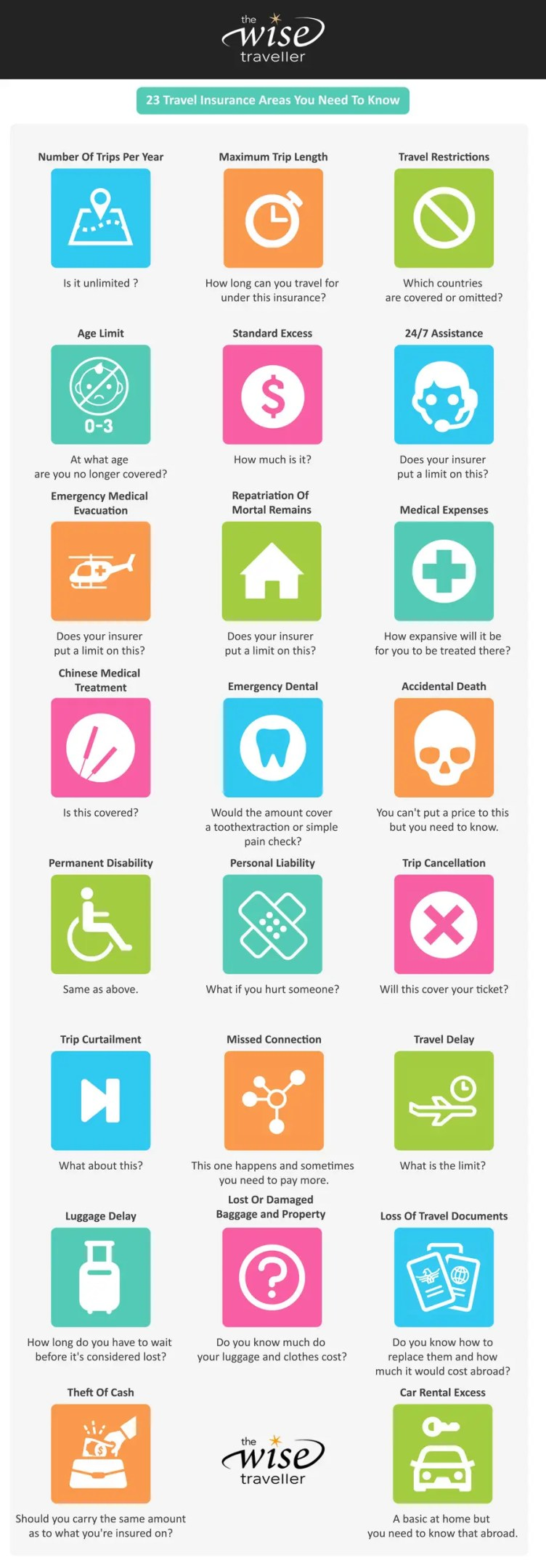 travel insurance areas you need to know