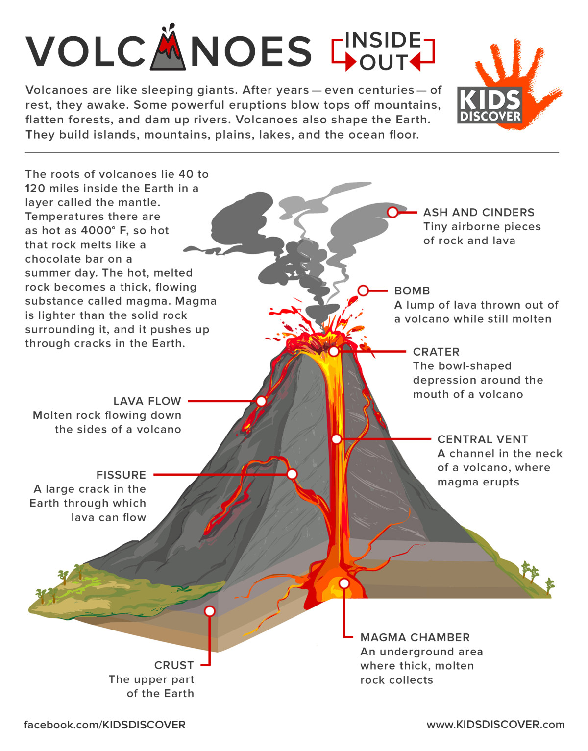 Volcanoes For Kids