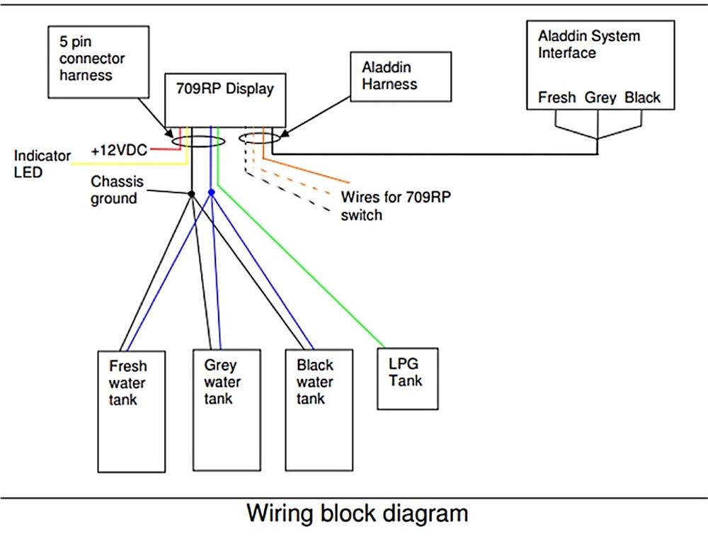 ALADDIN HARNESS 3?resize\\\=840%2C654\\\&ssl\\\=1 toro proline starter solenoid wiring diagram toro fuel line wheel horse ignition switch wiring diagram at bakdesigns.co