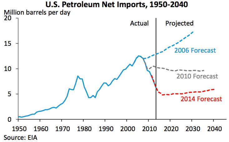 Uvoz nafte SAD - predviđanja