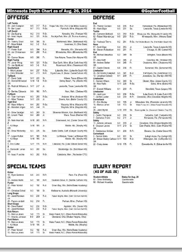 Gopher Football Depth Chart And Injury Report For Eastern