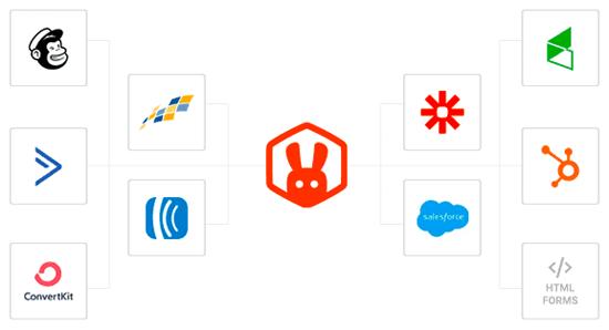 RafflePress Integrations