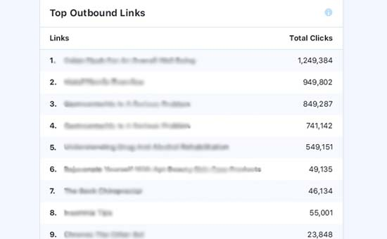 Outbound links report