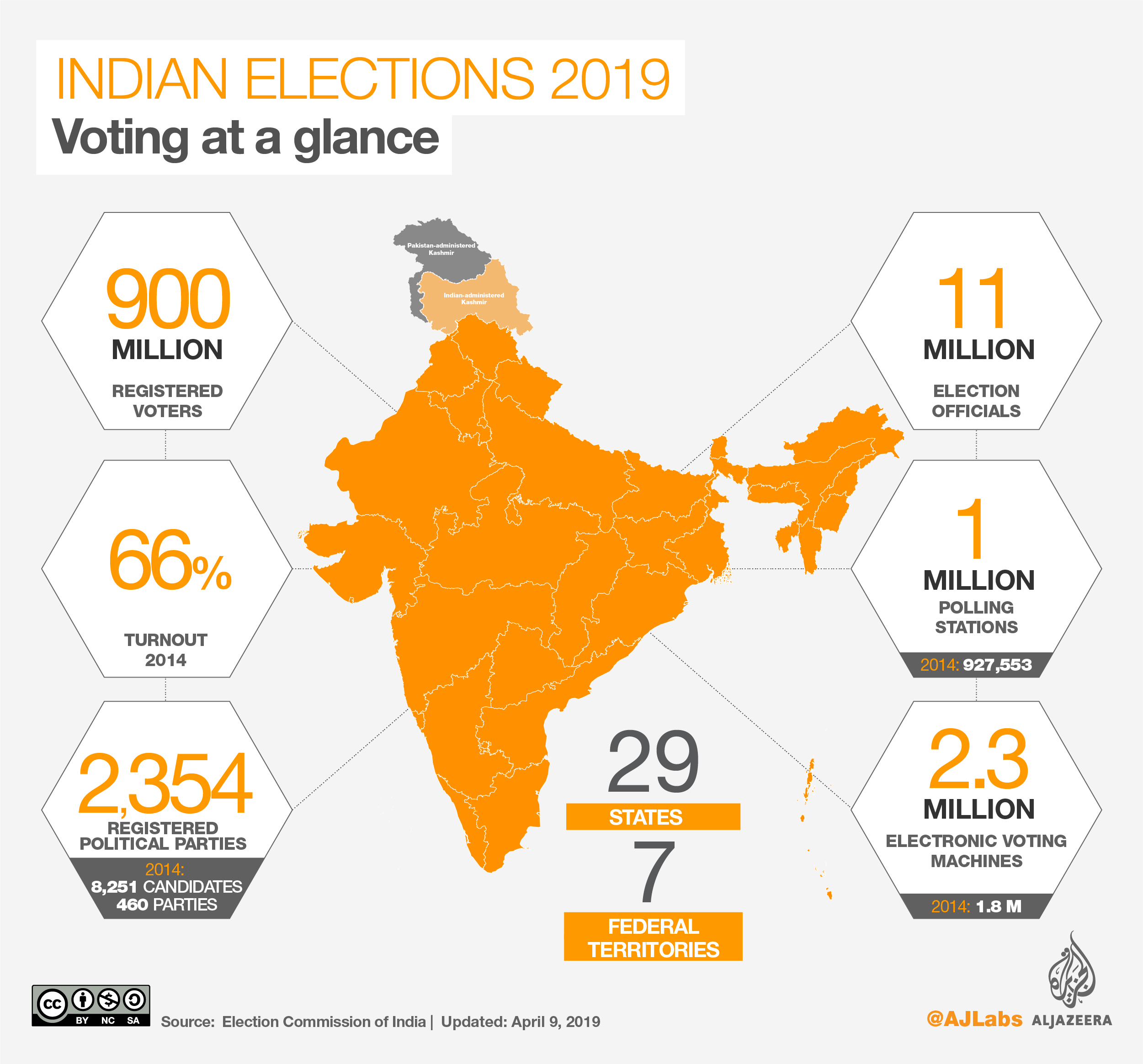 Elections In The World S Largest Democracy Is A