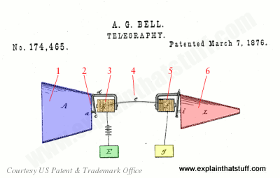 bell telephone patent 1876?resize\=400%2C255\&ssl\=1 bt bell 80d wiring diagram telephone extension bell wiring Intercom Systems Wiring Diagram at readyjetset.co