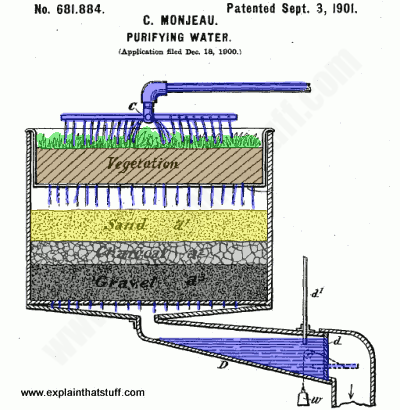 An early drinking water filtering system using reed beds, sand, charcoal, and gravel.
