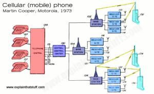 How do cellphones work?  Explain that Stuff