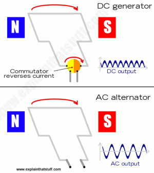 How electricity generators and dynamos work  Explain that