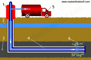 Fracking: a simple introduction  Explain that Stuff