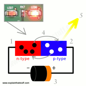 How do diodes and lightemitting diodes (LEDs) work?