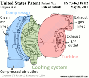 How do turbochargers work? | Who invented turbochargers?