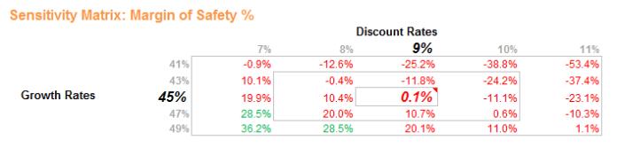 NFLX-sensitivity-percentage