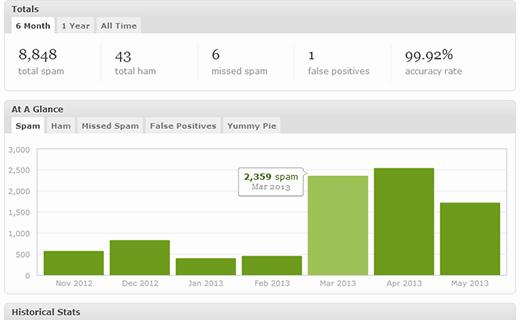 Số liệu thống kê chi tiết Akismet cho Ham và Spam nhận xét trên trang web của bạn