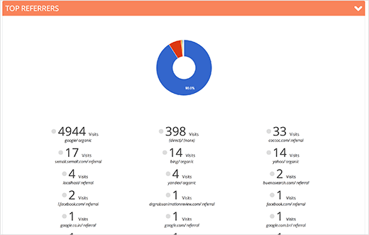 Scroll down for overview of different analytics reports