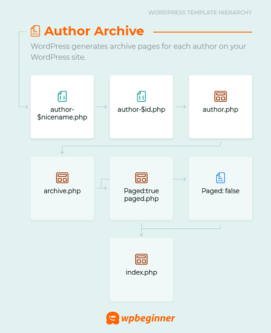 Author archive