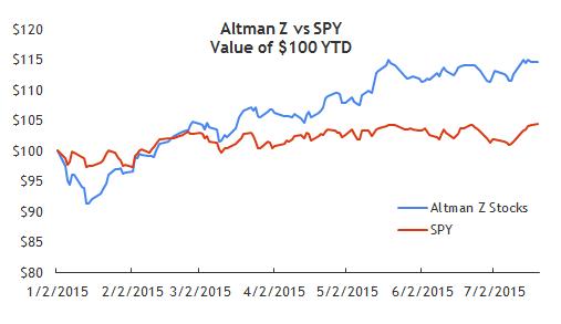 altman-z-YTD-performance
