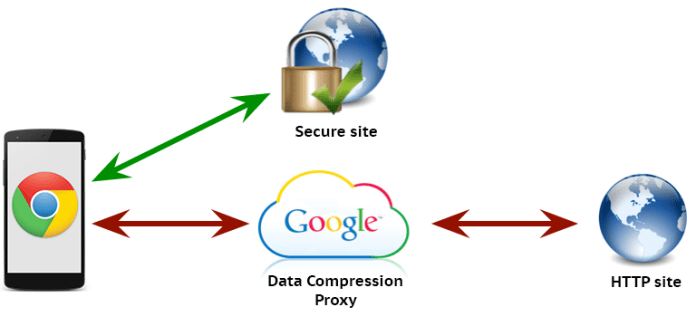 Google Chrome Data Saver compression-proxy