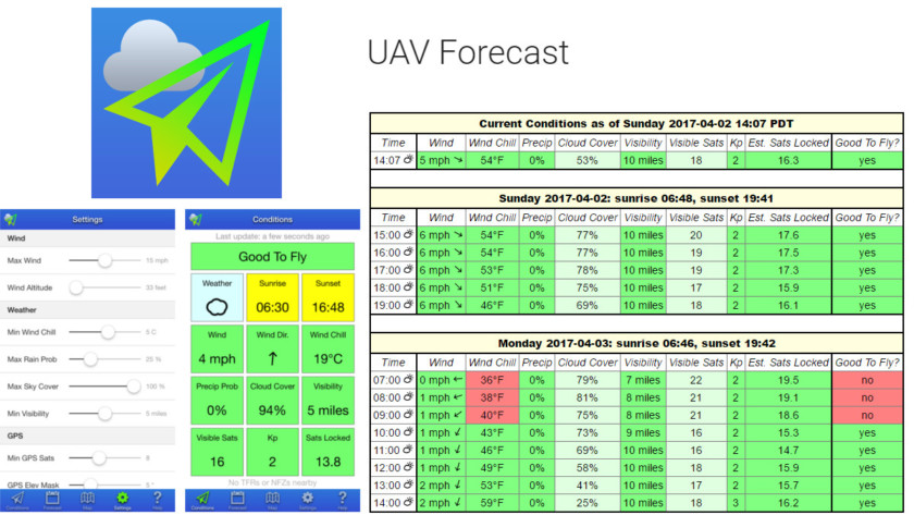 UAV Forecast