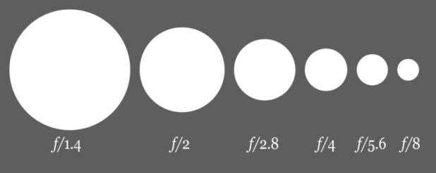 A render of what different aperture sizes are in relatin to one another.