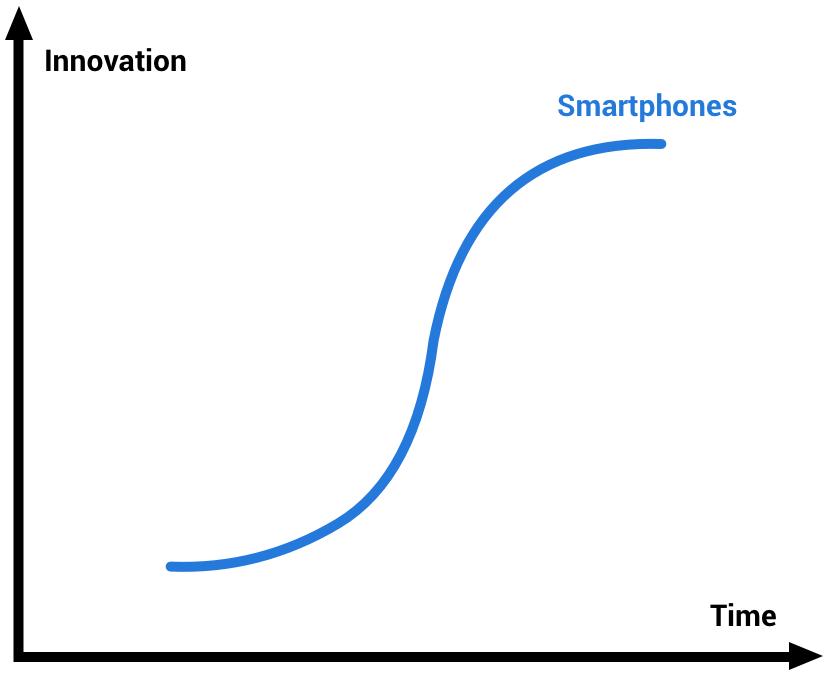 Tech S-Curve