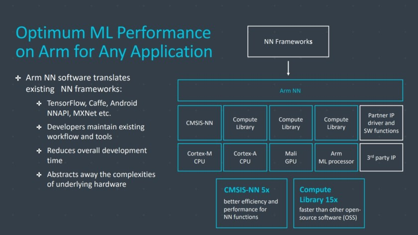 Project-Trillium-for-any-application-840x473 A closer look at Arm's machine learning hardware Android