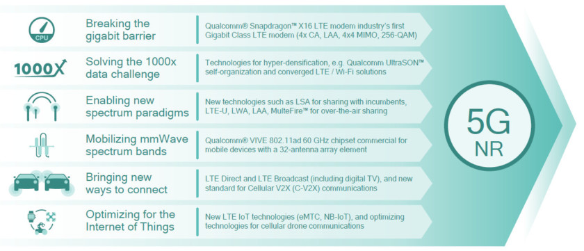 5G-NR-Qualcomm-840x361 5G vs Gigabit LTE: the differences explained Android