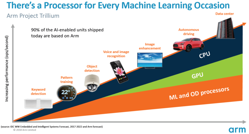 Arm-Machine-Learning-forecast-840x452 A closer look at Arm's machine learning hardware Android