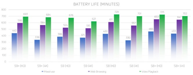 A chart detailing the battery life of the Samsung Galaxy S9, Samsung Galaxy S9 Plus, Samsung Galaxy S8, and Samsung Galaxy S8 Plus.