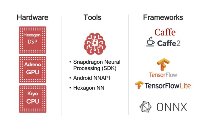 An overview of how AI features can be implemented with Qualcomm Snapdragon processors and the Snapdragon Neural Processing SDK