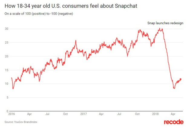 snapchat redesign stats
