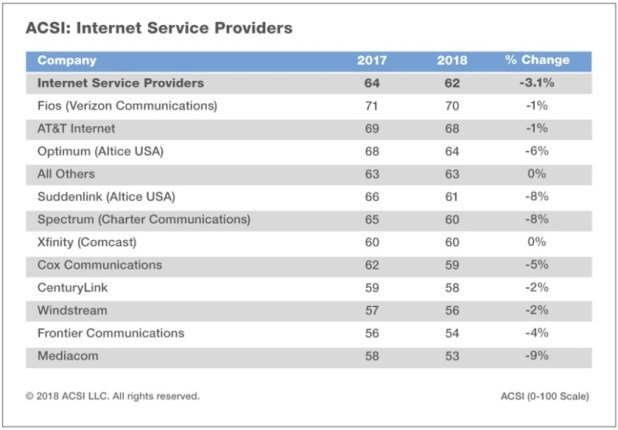 List of internet service provider satisfaction ratings from ACSI.