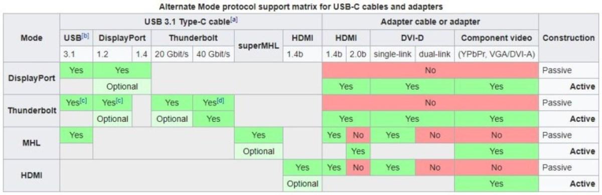Поддержка кабеля USB Type-C в альтернативном режиме
