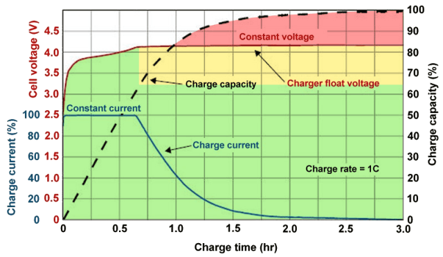 Graph of battery charging voltages